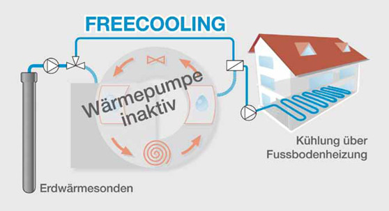 Freecooling Diagramm